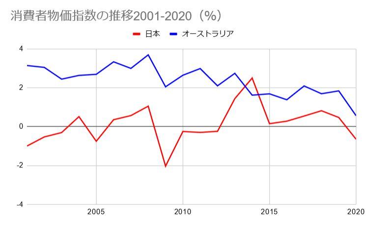 JP and AUS CPI comparison 2001-2020